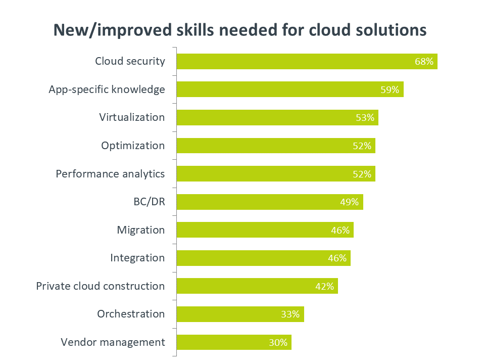 New / improved skills needed for cloud solutions