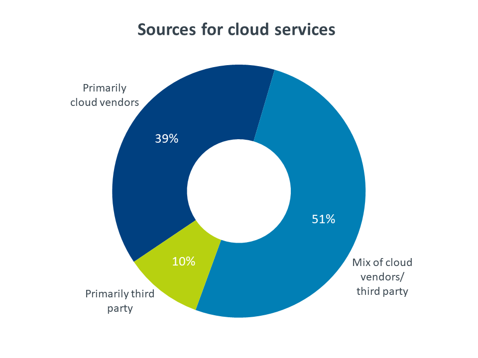Sources for cloud services