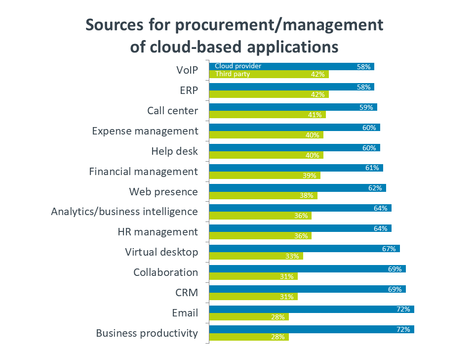 Sources for procurement / management of cloud-based applications