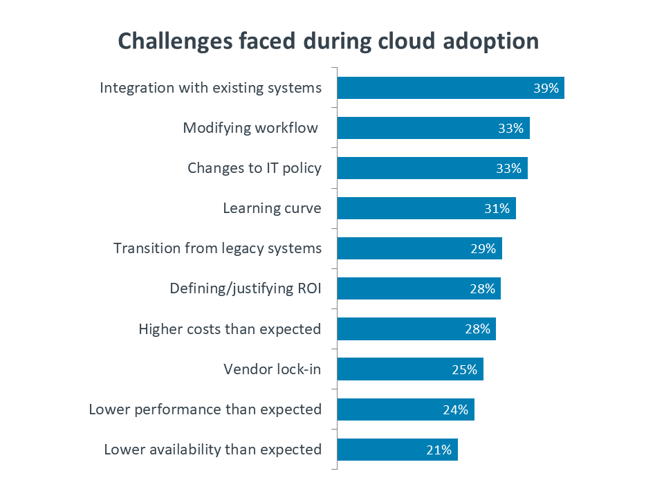 Challenges faced during cloud adoption