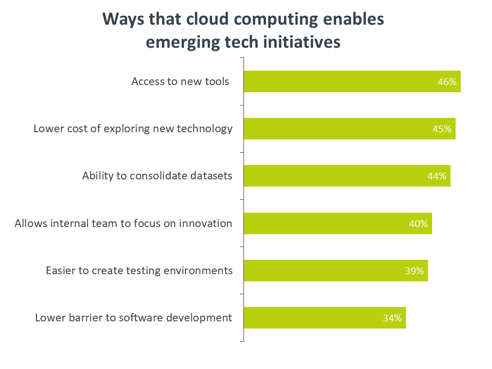 Ways that cloud computing enables emerging tech initiatives