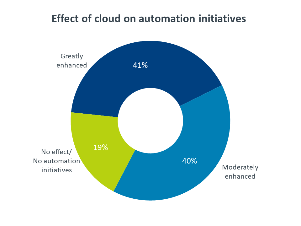 Effect of cloud on automation initiatives