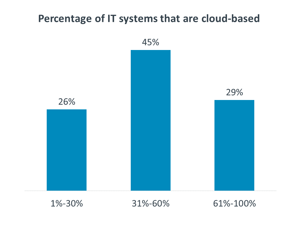 Percentage of IT systems that are cloud-based