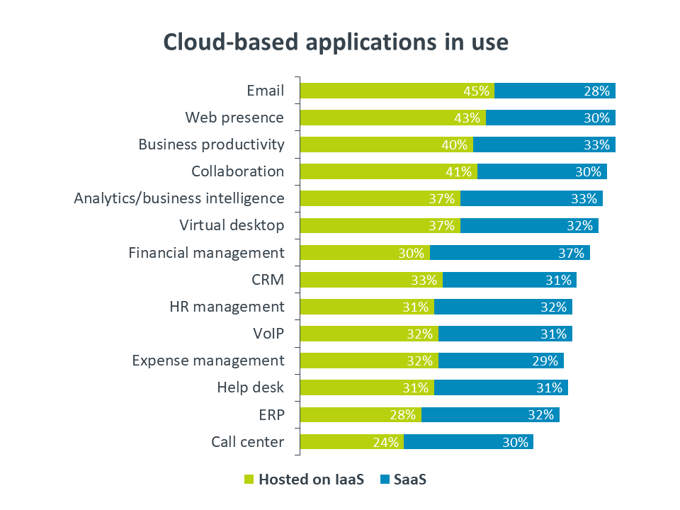 Cloud-based applications in use