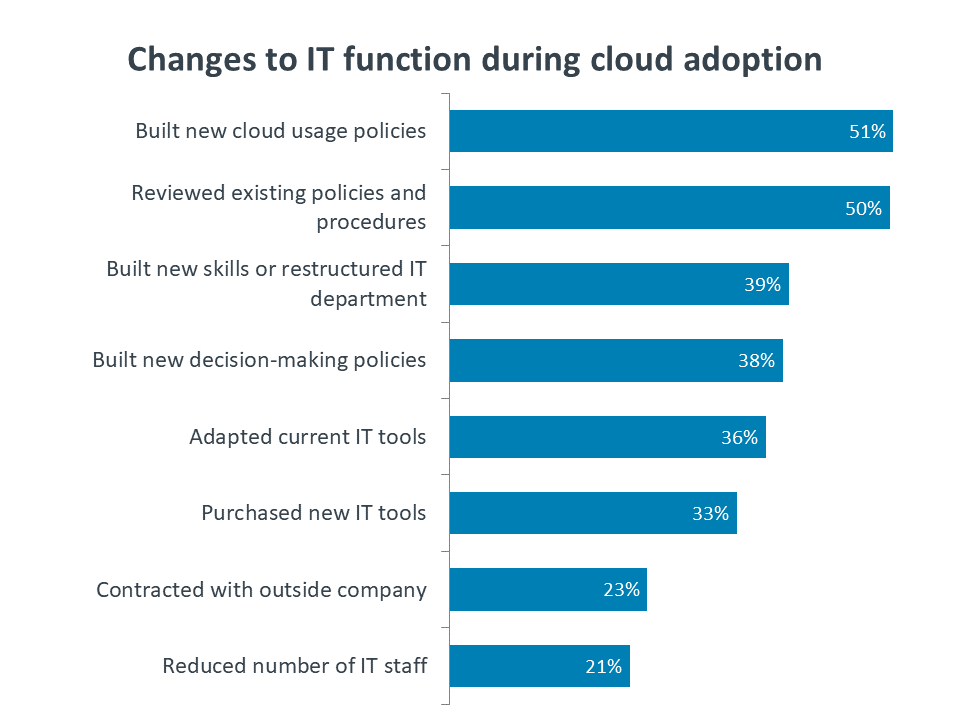 Changes to IT function during cloud adoption