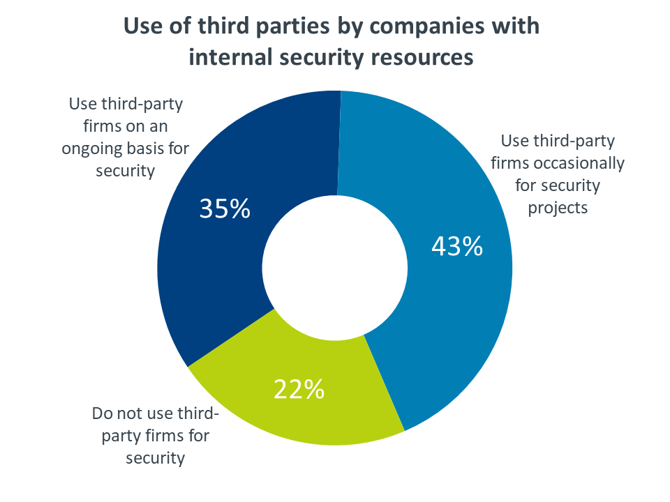 Use of third parties by companies with  internal security resources
