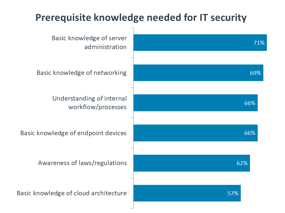 Prerequisite knowledge needed for IT security