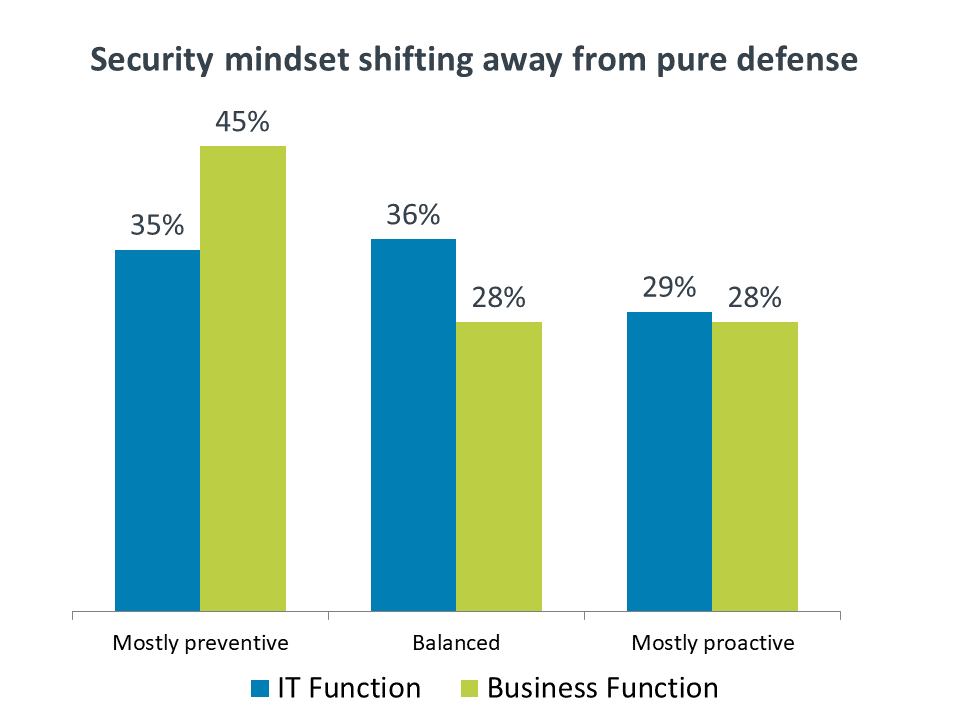 Security mindset shifting away from pure defense