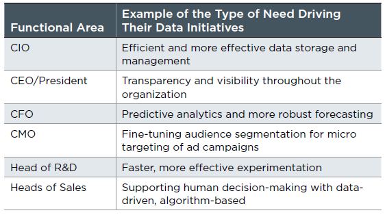 Example of the Type of Need Driving Their Data Initiatives
