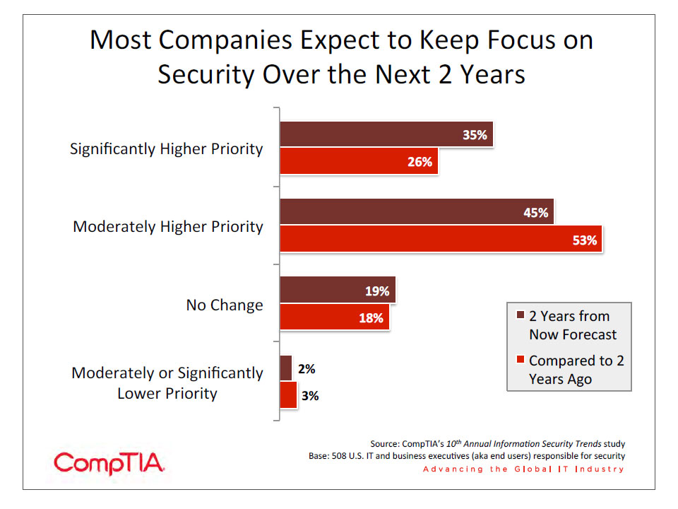 Most Companies Expect to keep focus on security