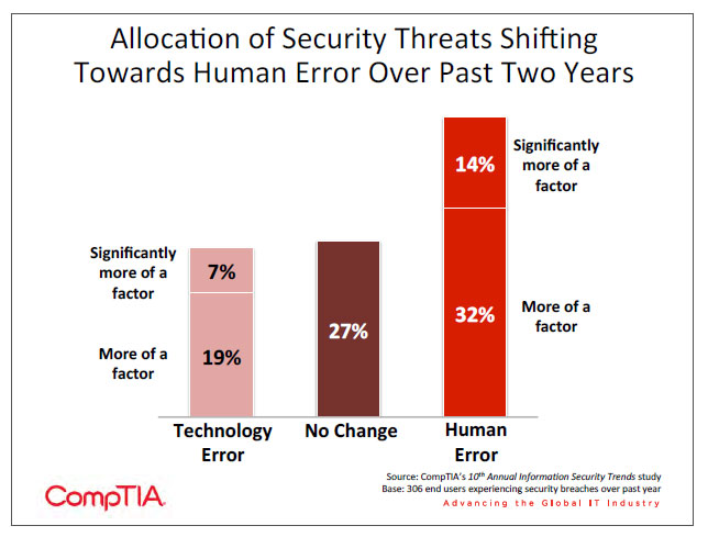 Allocation of Security Threats