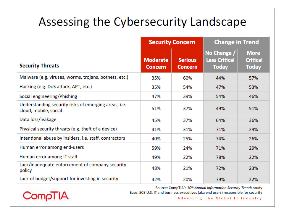 Assessing the Cybersecurity Landscape