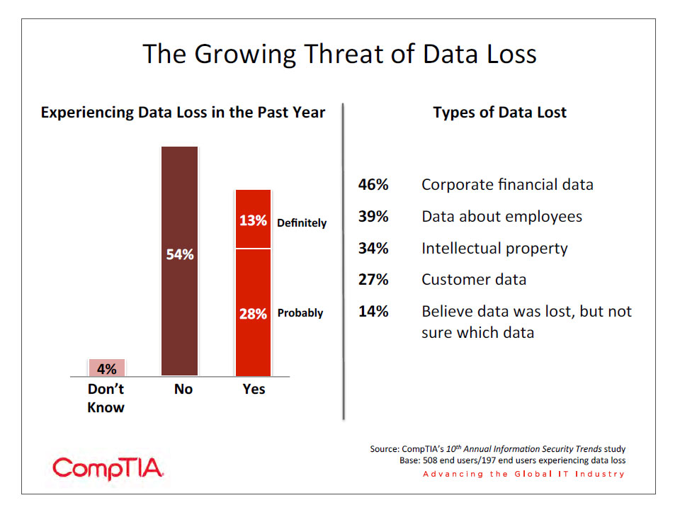 The Growing Threat of Data Loss