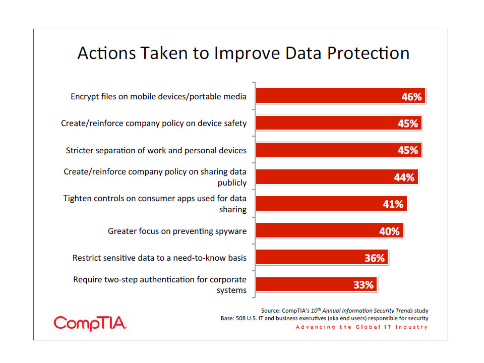 Actions Taken To Improve Data Protection