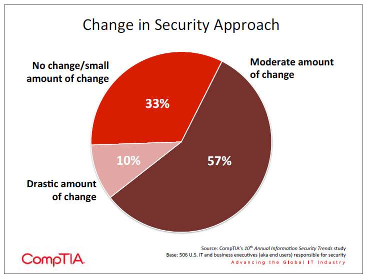 Change in Security Approach