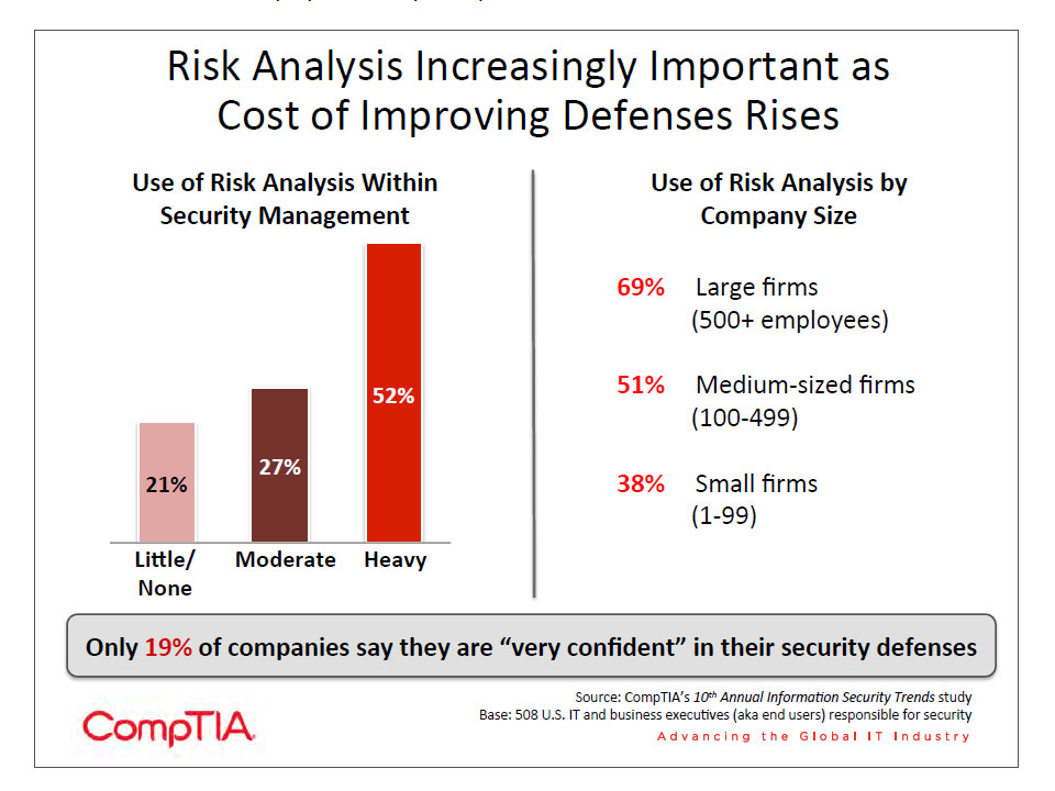 Risk Analysis Increasingly Important as Cost of Improving Defenses Rises
