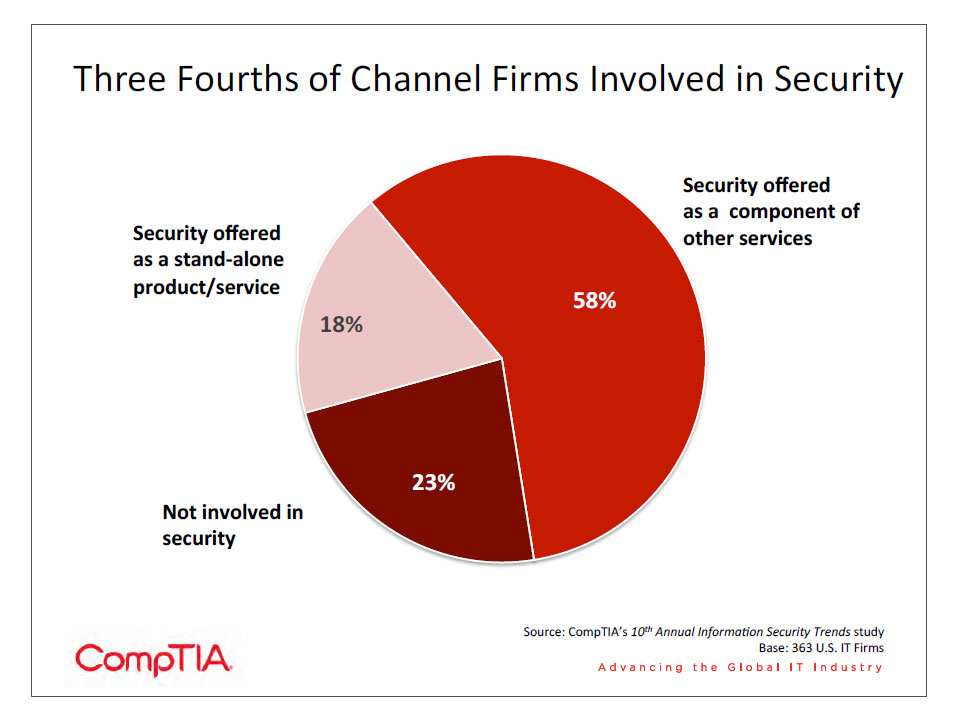 Three Fourth of Channel Firms Involved in Security