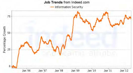 Job Trends from indeed