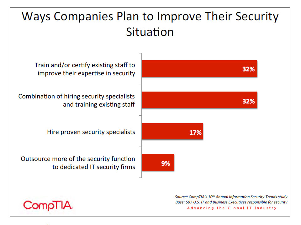 Way Companies Plan to Improve Their Security Situation
