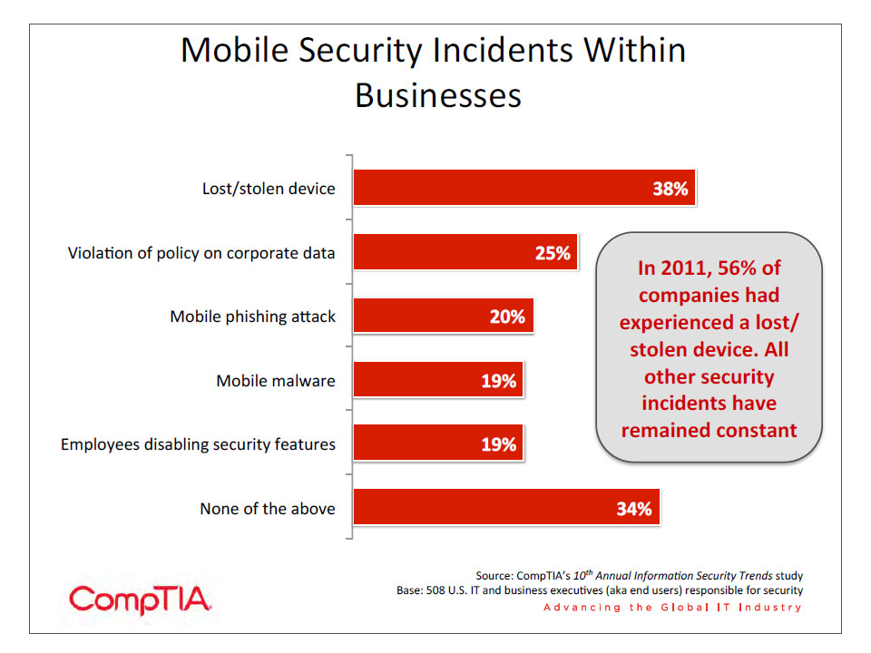 Mobile Security Incidents Within Businesses